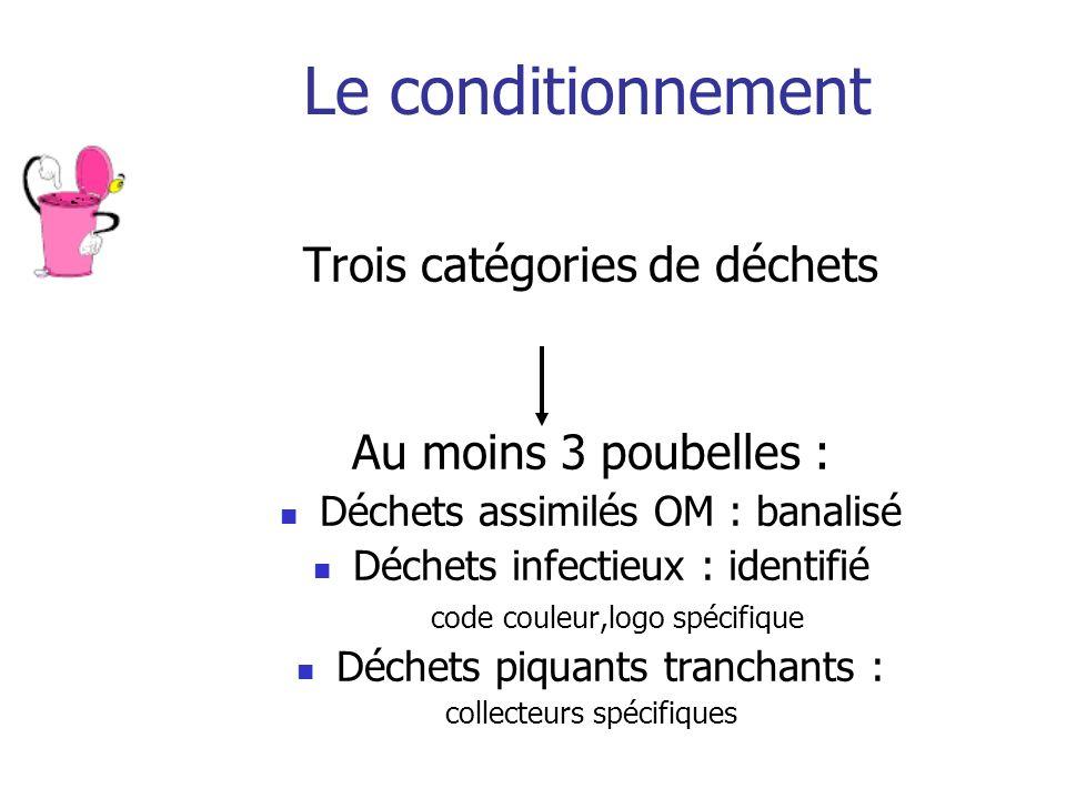 Le conditionnement Trois catégories de déchets Au moins 3 poubelles : Déchets assimilés OM : banalisé Déchets infectieux : identifié code couleur,logo