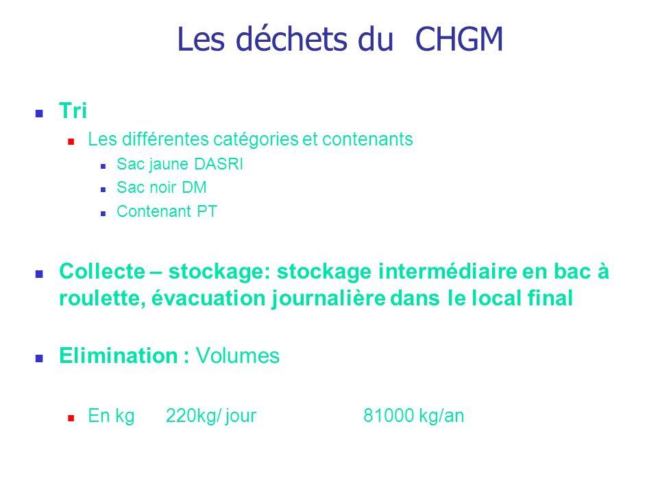 Les déchets du CHGM Tri Les différentes catégories et contenants Sac jaune DASRI Sac noir DM Contenant PT Collecte – stockage: stockage intermédiaire