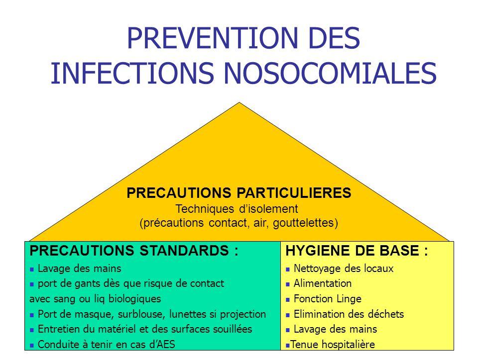 PREVENTION DES INFECTIONS NOSOCOMIALES PRECAUTIONS STANDARDS : Lavage des mains port de gants dès que risque de contact avec sang ou liq biologiques P
