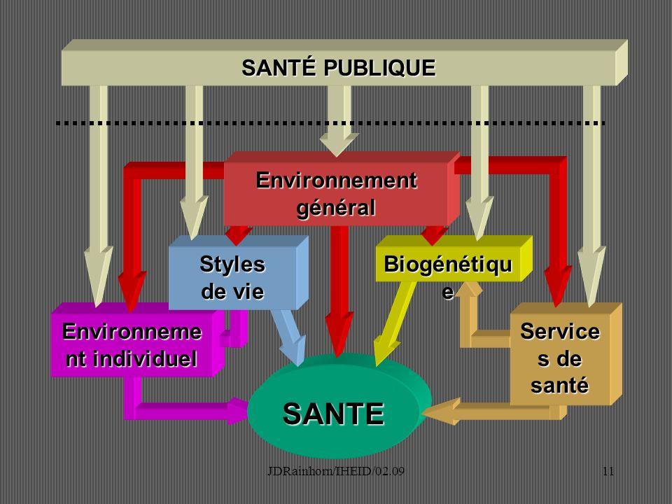 JDRainhorn/IHEID/02.0911 Environneme nt individuel SANTE Service s de santé Styles de vie Biogénétiqu e Environnement général SANTÉ PUBLIQUE