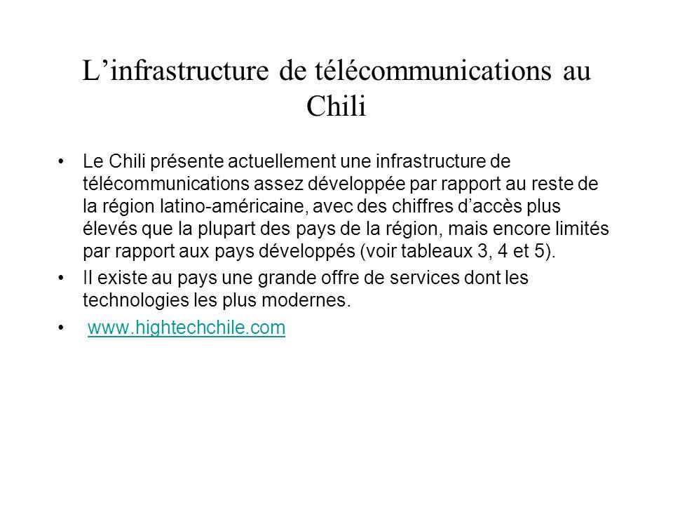Linfrastructure de télécommunications au Chili Le Chili présente actuellement une infrastructure de télécommunications assez développée par rapport au reste de la région latino-américaine, avec des chiffres daccès plus élevés que la plupart des pays de la région, mais encore limités par rapport aux pays développés (voir tableaux 3, 4 et 5).