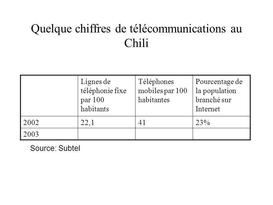 Quelque chiffres de télécommunications au Chili Lignes de téléphonie fixe par 100 habitants Téléphones mobiles par 100 habitantes Pourcentage de la population branché sur Internet 200222,14123% 2003 Source: Subtel