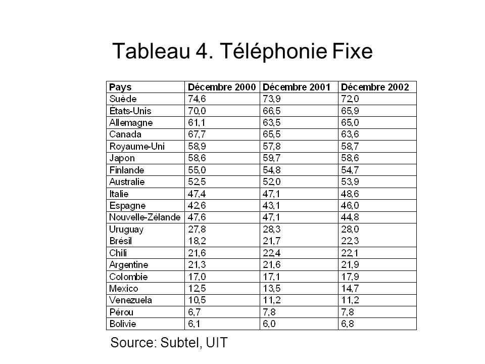 Tableau 4. Téléphonie Fixe Source: Subtel, UIT
