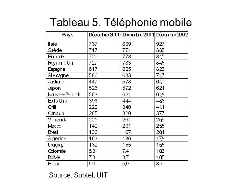 Tableau 5. Téléphonie mobile Source: Subtel, UIT