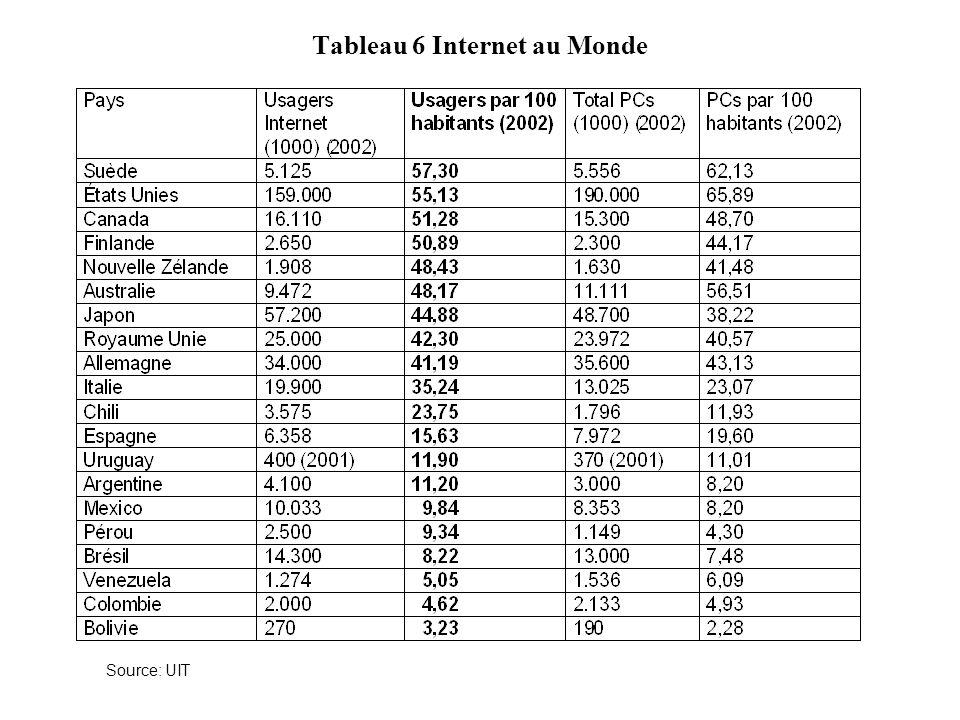 Tableau 6 Internet au Monde Source: UIT