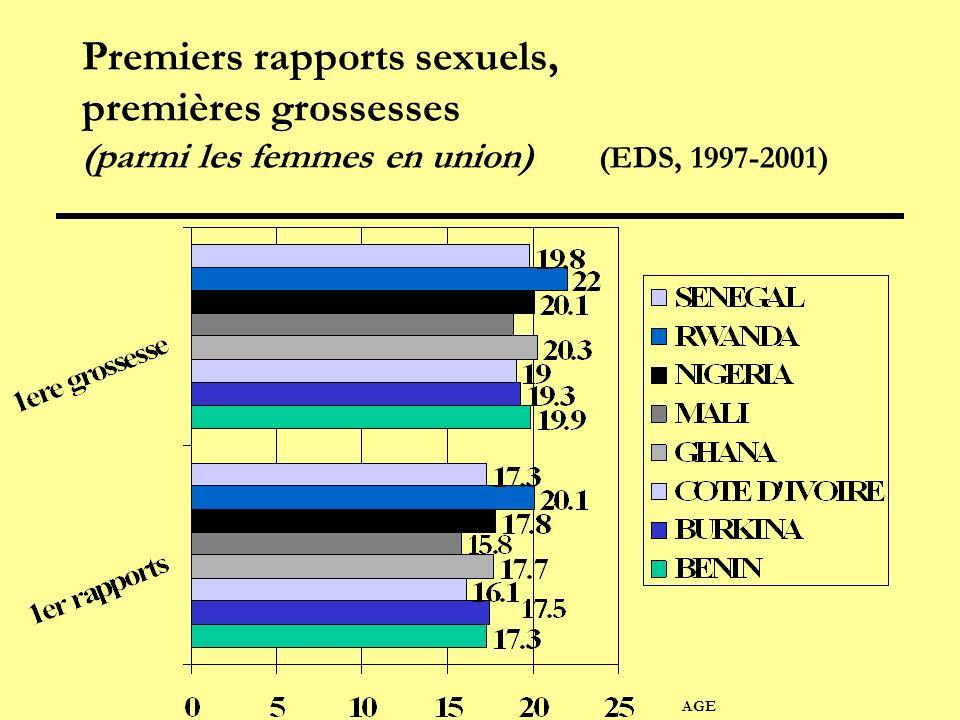 Premiers rapports sexuels, premières grossesses (parmi les femmes en union) (EDS, 1997-2001) AGE