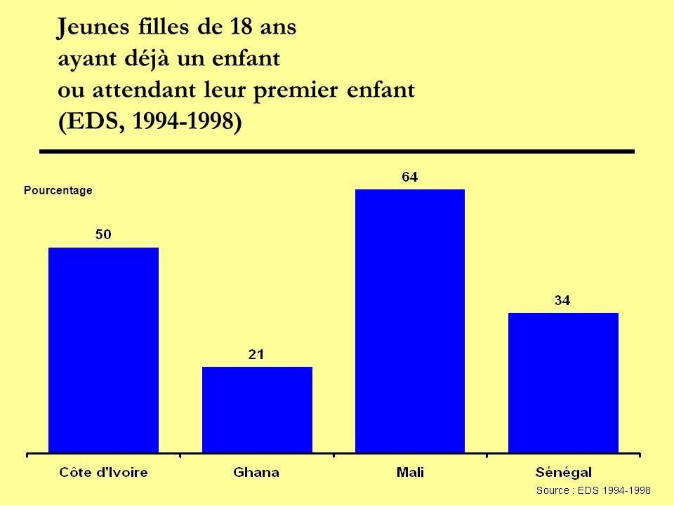 Jeunes filles de 18 ans ayant déjà un enfant ou attendant leur premier enfant (EDS, 1994-1998) Pourcentage