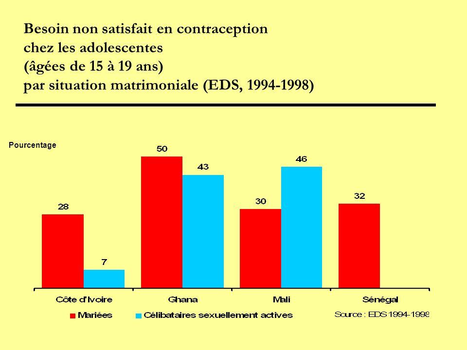 Besoin non satisfait en contraception chez les adolescentes (âgées de 15 à 19 ans) par situation matrimoniale (EDS, 1994-1998) Pourcentage