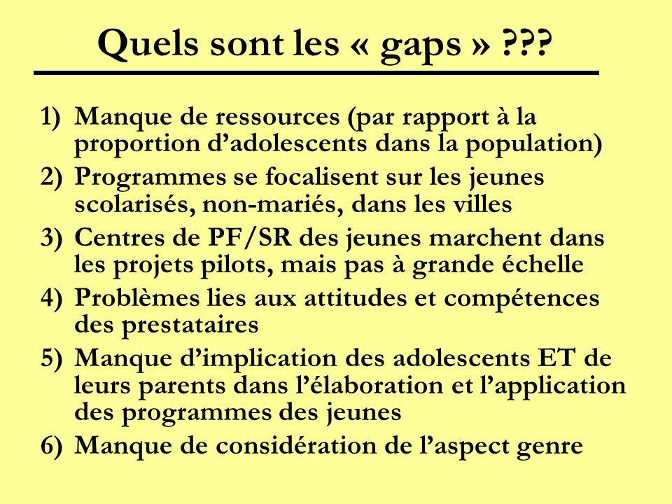 Quels sont les « gaps » ??? 1)Manque de ressources (par rapport à la proportion dadolescents dans la population) 2)Programmes se focalisent sur les je
