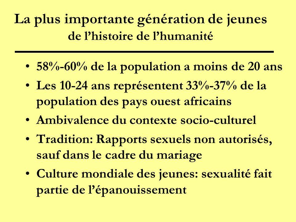 La plus importante génération de jeunes de lhistoire de lhumanité 58%-60% de la population a moins de 20 ans Les 10-24 ans représentent 33%-37% de la population des pays ouest africains Ambivalence du contexte socio-culturel Tradition: Rapports sexuels non autorisés, sauf dans le cadre du mariage Culture mondiale des jeunes: sexualité fait partie de lépanouissement