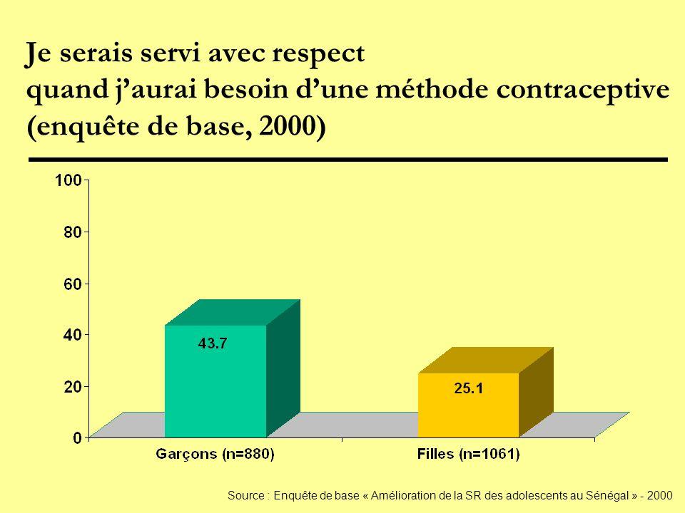 Je serais servi avec respect quand jaurai besoin dune méthode contraceptive (enquête de base, 2000) Source : Enquête de base « Amélioration de la SR des adolescents au Sénégal » - 2000