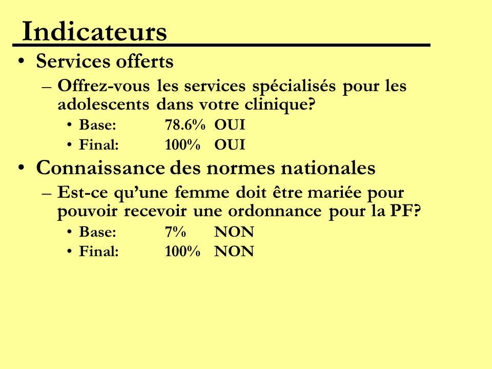 Indicateurs Services offerts –Offrez-vous les services spécialisés pour les adolescents dans votre clinique? Base:78.6%OUI Final:100%OUI Connaissance