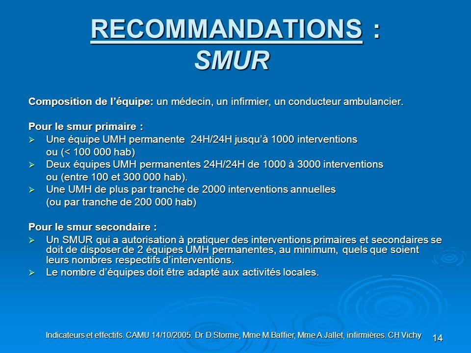 14 RECOMMANDATIONS : SMUR RECOMMANDATIONS : SMUR Composition de léquipe: un médecin, un infirmier, un conducteur ambulancier. Pour le smur primaire :