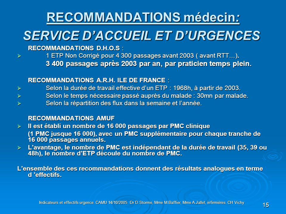 15 RECOMMANDATIONS médecin: SERVICE DACCUEIL ET DURGENCES RECOMMANDATIONS médecin: SERVICE DACCUEIL ET DURGENCES RECOMMANDATIONS D.H.O.S : 1 ETP Non C
