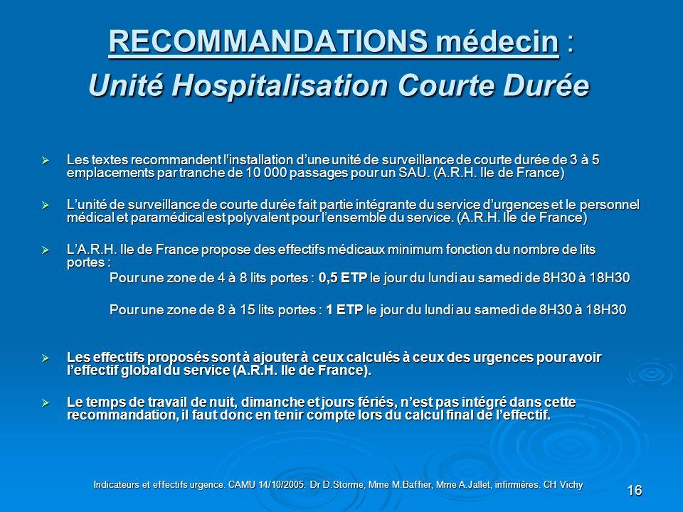 16 RECOMMANDATIONS médecin : Unité Hospitalisation Courte Durée RECOMMANDATIONS médecin : Unité Hospitalisation Courte Durée Les textes recommandent l