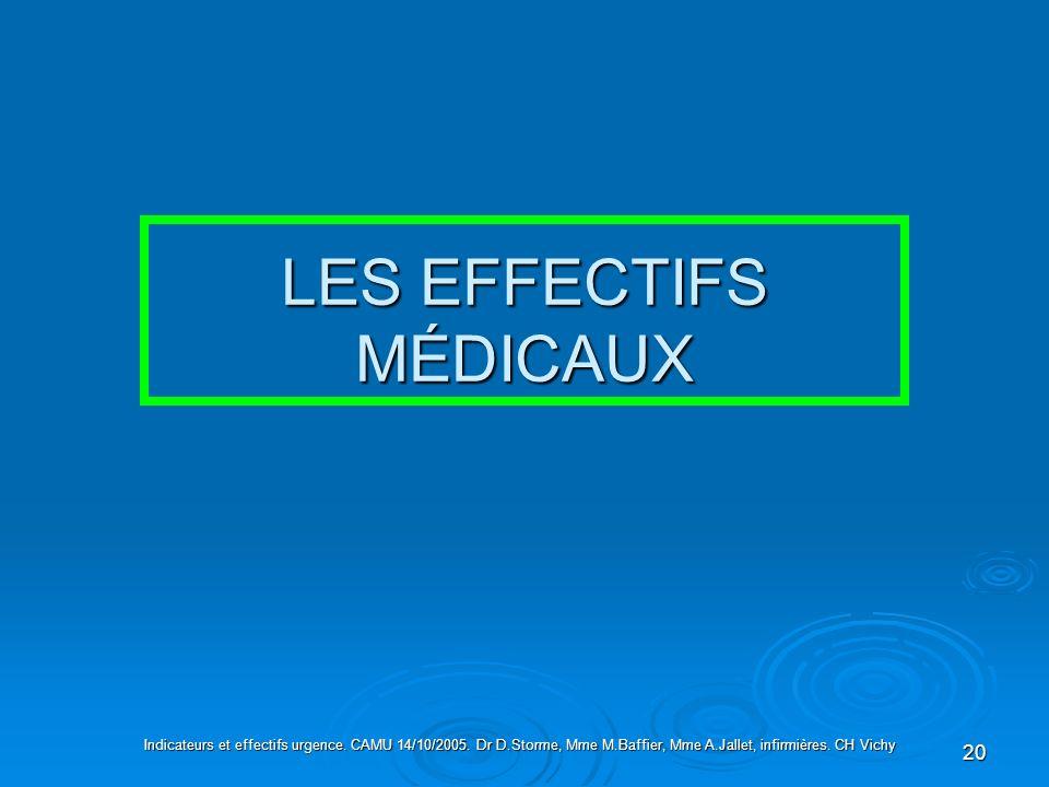 20 LES EFFECTIFS MÉDICAUX Indicateurs et effectifs urgence. CAMU 14/10/2005. Dr D.Storme, Mme M.Baffier, Mme A.Jallet, infirmières. CH Vichy