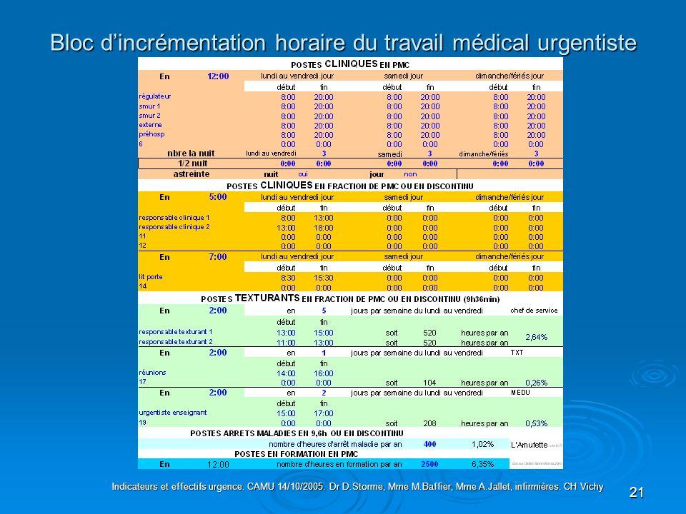 21 Bloc dincrémentation horaire du travail médical urgentiste Indicateurs et effectifs urgence. CAMU 14/10/2005. Dr D.Storme, Mme M.Baffier, Mme A.Jal