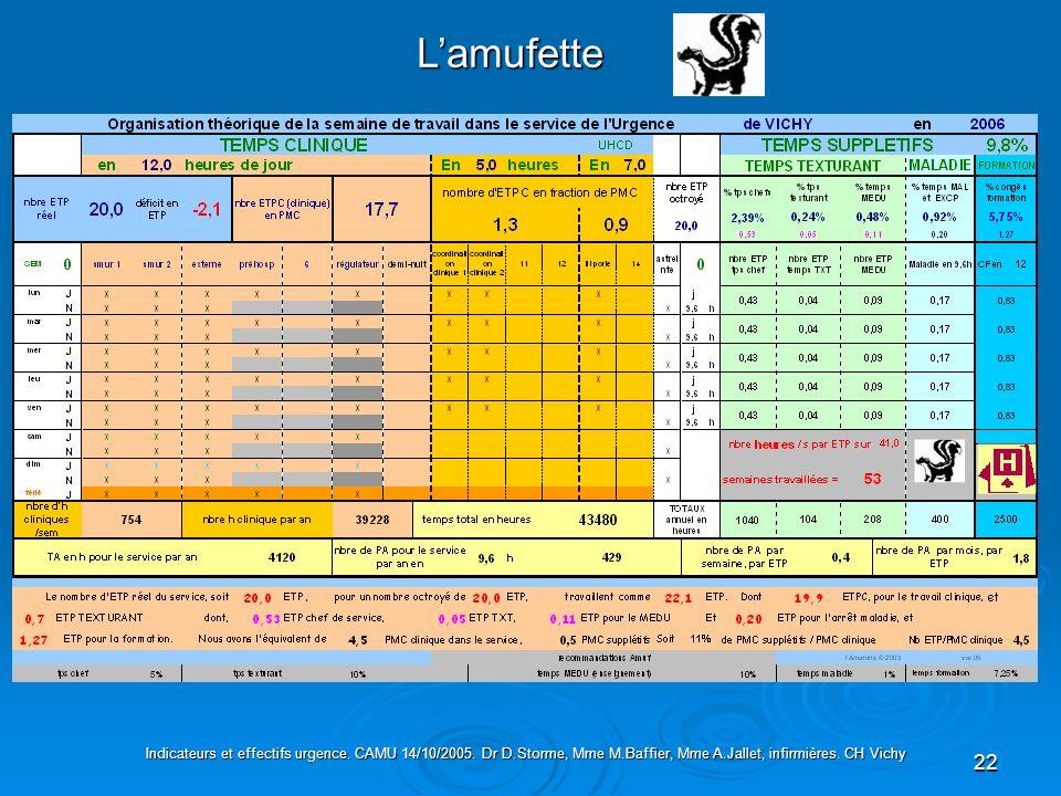 22 Lamufette Indicateurs et effectifs urgence. CAMU 14/10/2005. Dr D.Storme, Mme M.Baffier, Mme A.Jallet, infirmières. CH Vichy