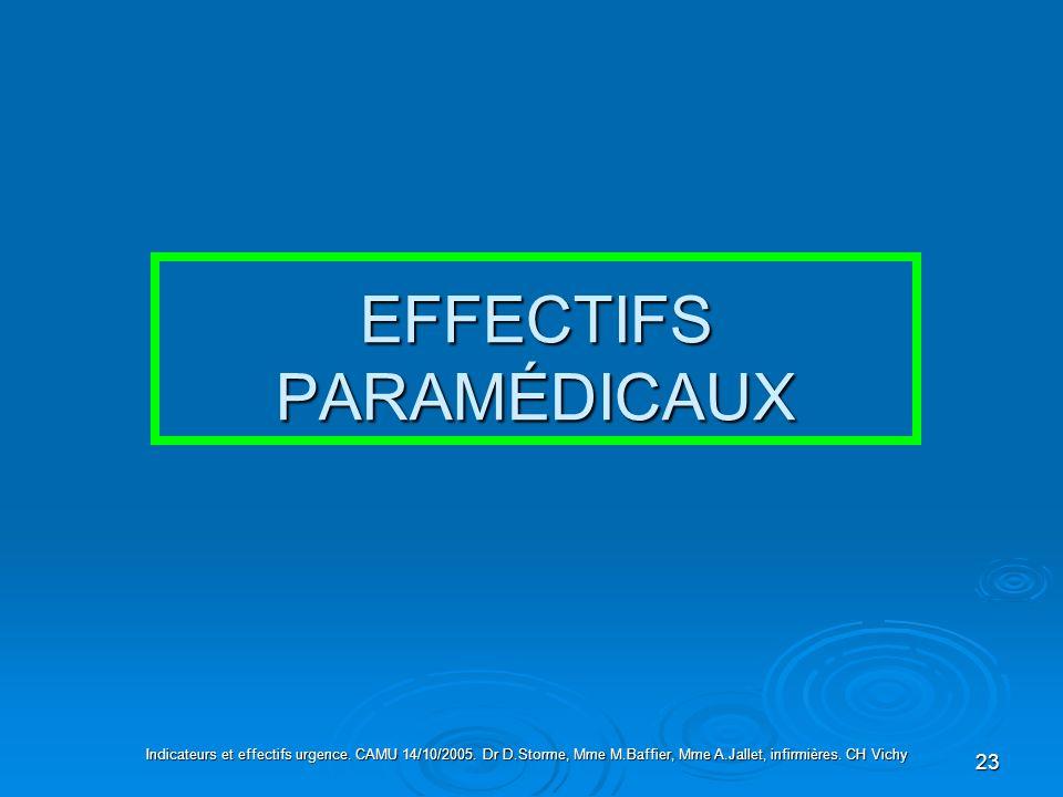 23 EFFECTIFS PARAMÉDICAUX Indicateurs et effectifs urgence. CAMU 14/10/2005. Dr D.Storme, Mme M.Baffier, Mme A.Jallet, infirmières. CH Vichy