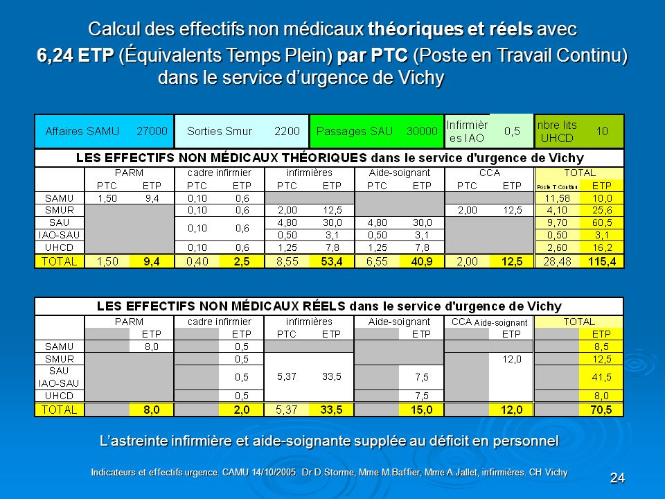 24 Calcul des effectifs non médicaux théoriques et réels avec 6,24 ETP (Équivalents Temps Plein) par PTC (Poste en Travail Continu) dans le service du