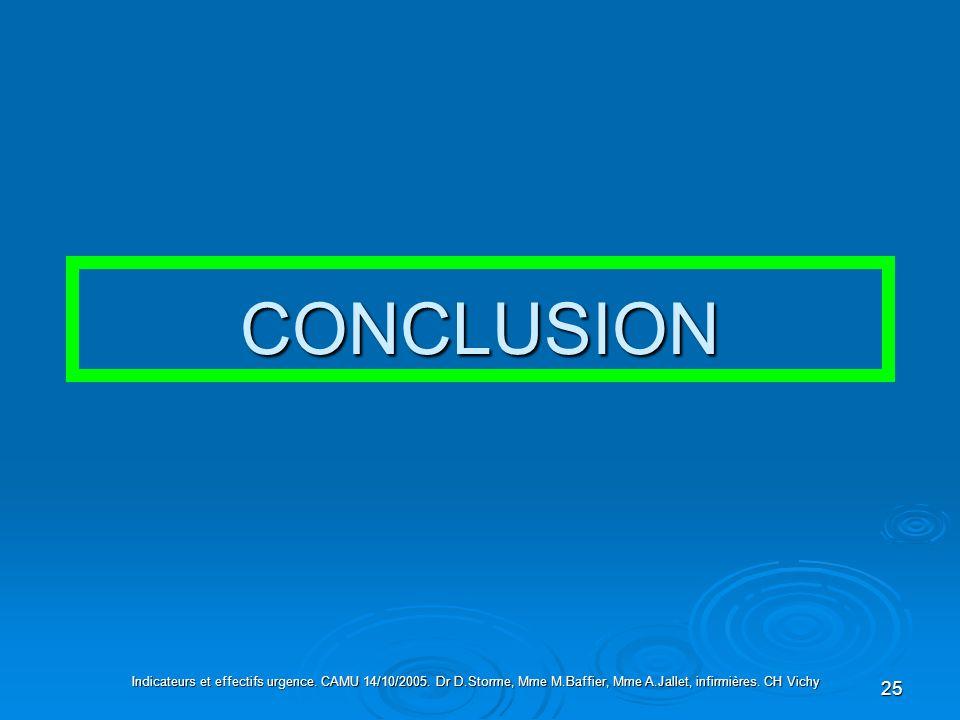 25 CONCLUSION Indicateurs et effectifs urgence. CAMU 14/10/2005. Dr D.Storme, Mme M.Baffier, Mme A.Jallet, infirmières. CH Vichy