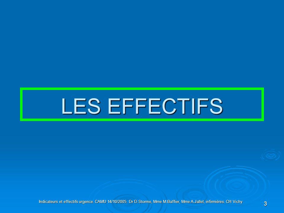 3 LES EFFECTIFS Indicateurs et effectifs urgence. CAMU 14/10/2005. Dr D.Storme, Mme M.Baffier, Mme A.Jallet, infirmières. CH Vichy