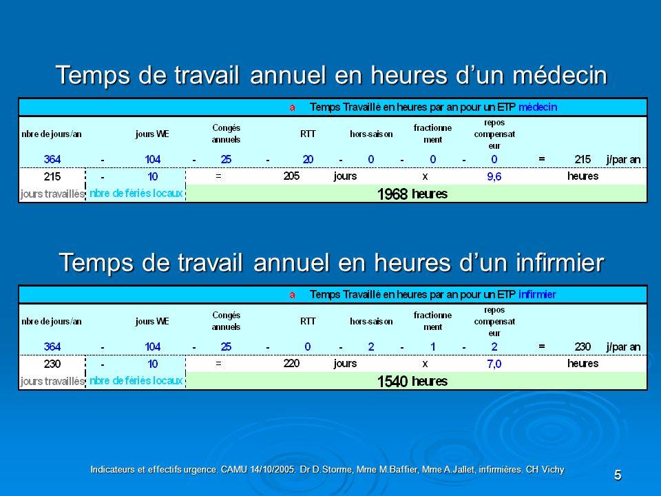 5 Temps de travail annuel en heures dun médecin Temps de travail annuel en heures dun infirmier Indicateurs et effectifs urgence. CAMU 14/10/2005. Dr