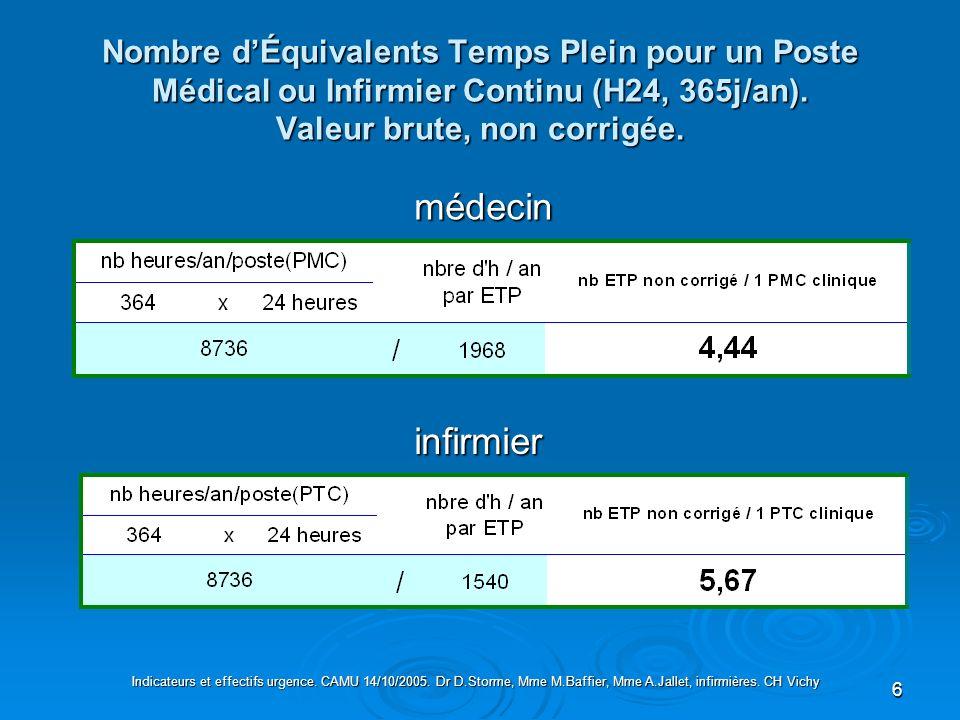 6 Nombre dÉquivalents Temps Plein pour un Poste Médical ou Infirmier Continu (H24, 365j/an). Valeur brute, non corrigée. infirmier médecin Indicateurs