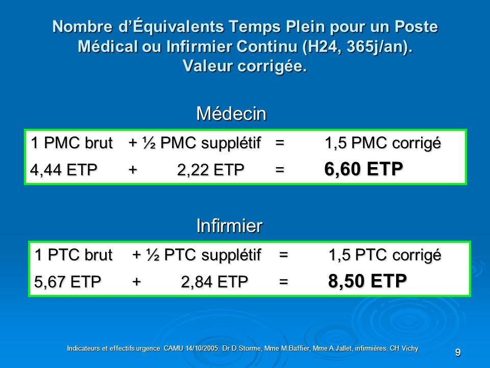 9 Nombre dÉquivalents Temps Plein pour un Poste Médical ou Infirmier Continu (H24, 365j/an). Valeur corrigée. Médecin 1 PMC brut+ ½ PMC supplétif=1,5