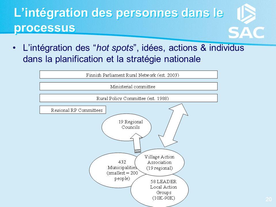 20 Lintégration des personnes dans le processus Lintégration des hot spots, idées, actions & individus dans la planification et la stratégie nationale