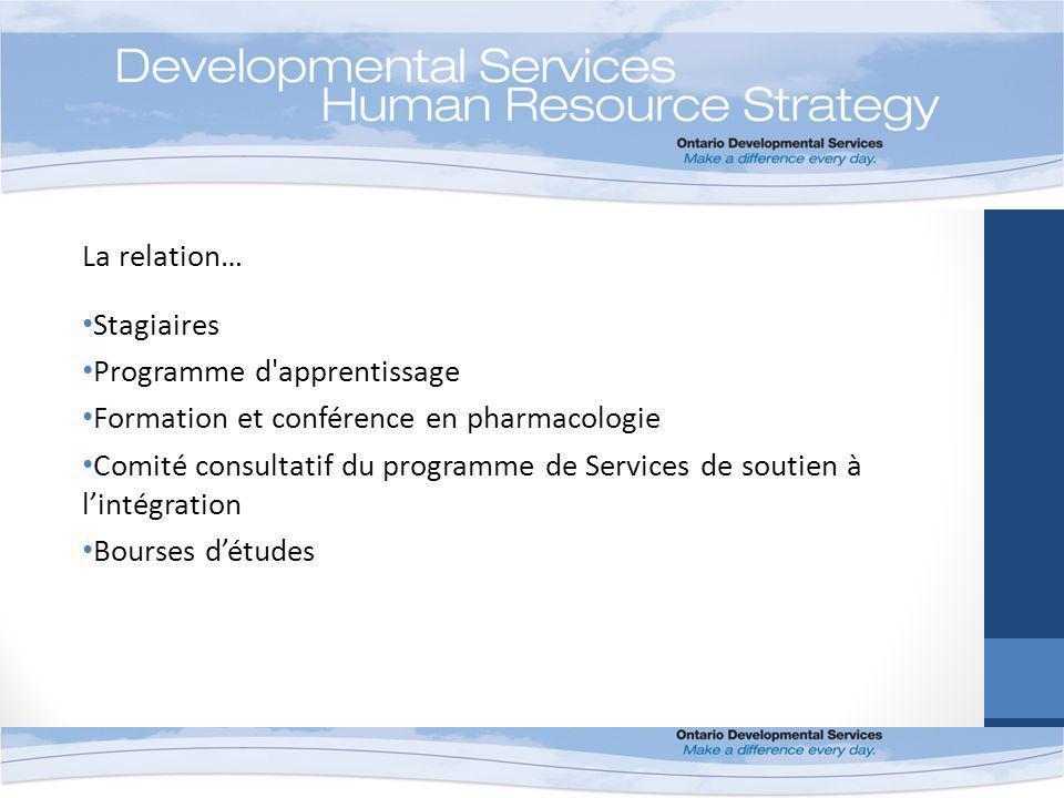 La relation… Stagiaires Programme d apprentissage Formation et conférence en pharmacologie Comité consultatif du programme de Services de soutien à lintégration Bourses détudes