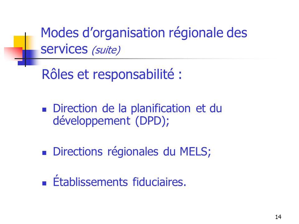 14 Modes dorganisation régionale des services (suite) Rôles et responsabilité : Direction de la planification et du développement (DPD); Directions régionales du MELS; Établissements fiduciaires.