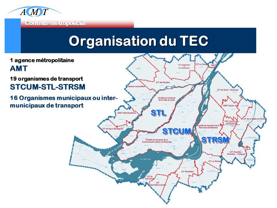 1 agence métropolitaine AMT 19 organismes de transport STCUM-STL-STRSM 16 Organismes municipaux ou inter- municipaux de transport STCUMSTCUM STLSTL STRSMSTRSM Contexte métropolitain Contexte métropolitain Organisation du TEC