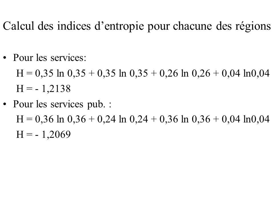 Calcul des indices dentropie pour chacune des régions Pour les services: H = 0,35 ln 0,35 + 0,35 ln 0,35 + 0,26 ln 0,26 + 0,04 ln0,04 H = - 1,2138 Pou