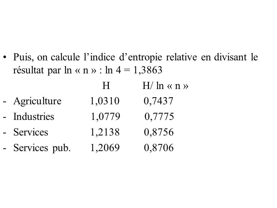 Puis, on calcule lindice dentropie relative en divisant le résultat par ln « n » : ln 4 = 1,3863 H H/ ln « n » -Agriculture 1,0310 0,7437 -Industries 1,0779 0,7775 -Services 1,2138 0,8756 -Services pub.