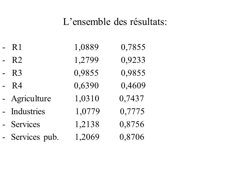 Lensemble des résultats: - R1 1,0889 0,7855 - R2 1,2799 0,9233 - R3 0,9855 0,9855 - R4 0,6390 0,4609 -Agriculture 1,0310 0,7437 -Industries 1,0779 0,7775 -Services 1,2138 0,8756 -Services pub.