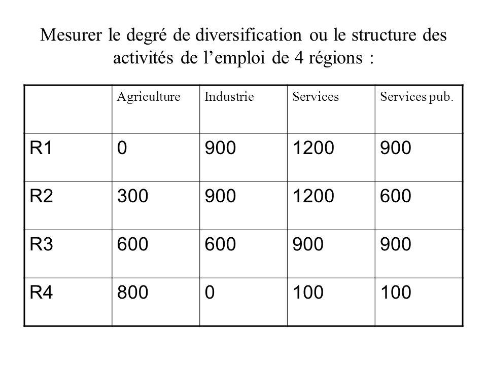 Mesurer le degré de diversification ou le structure des activités de lemploi de 4 régions : AgricultureIndustrieServicesServices pub. R109001200900 R2