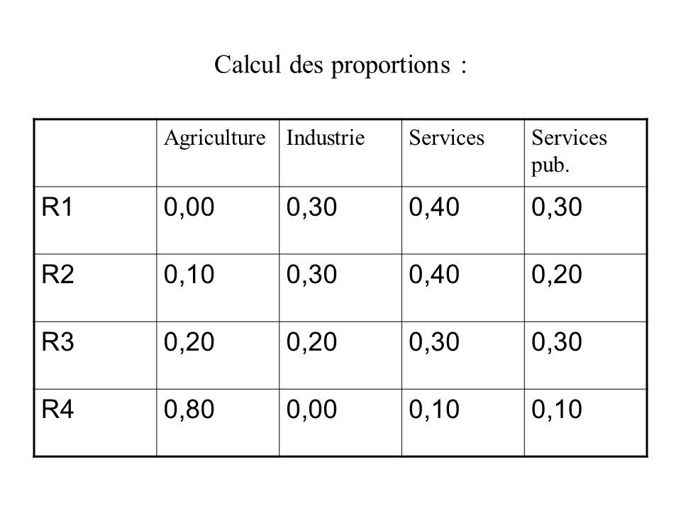 Calcul des proportions : AgricultureIndustrieServicesServices pub. R10,000,300,400,30 R20,100,300,400,20 R30,20 0,30 R40,800,000,10