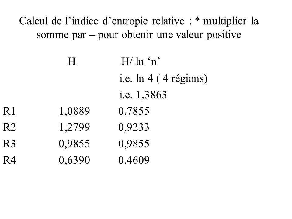 Calcul de lindice dentropie relative : * multiplier la somme par – pour obtenir une valeur positive H H/ ln n i.e. ln 4 ( 4 régions) i.e. 1,3863 R1 1,