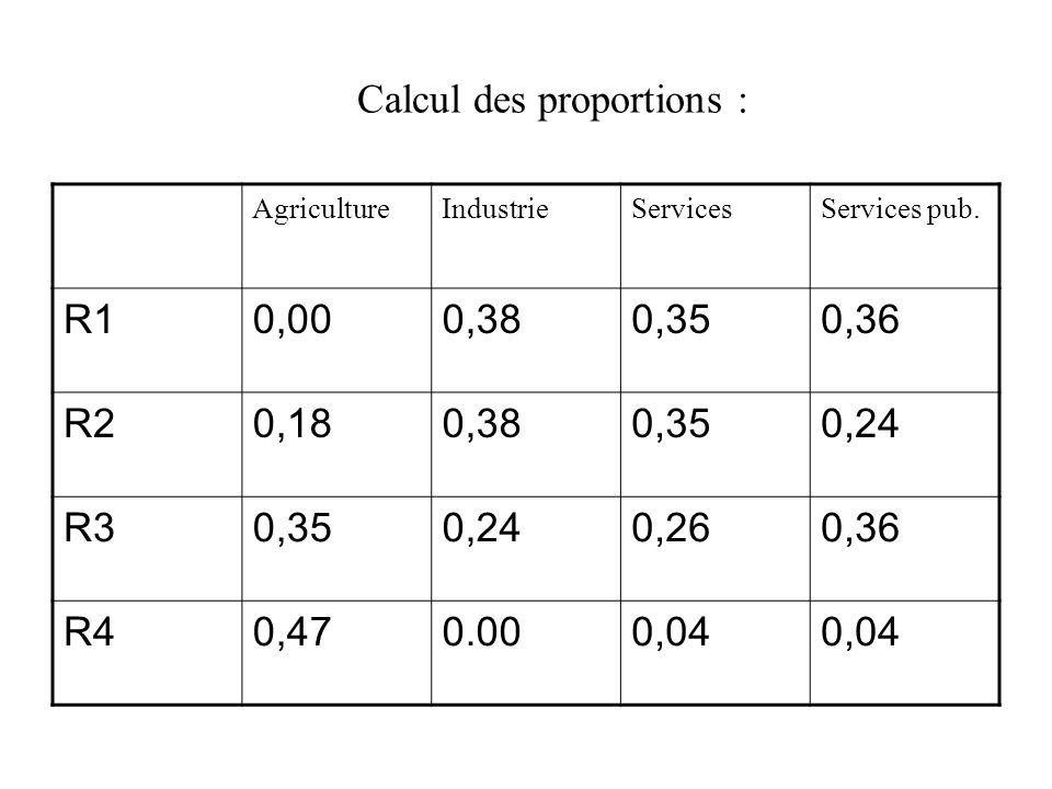 Calcul des proportions : AgricultureIndustrieServicesServices pub. R10,000,380,350,36 R20,180,380,350,24 R30,350,240,260,36 R40,470.000,04