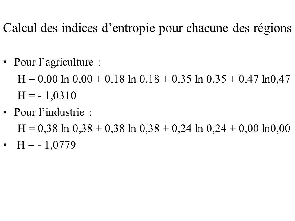 Calcul des indices dentropie pour chacune des régions Pour lagriculture : H = 0,00 ln 0,00 + 0,18 ln 0,18 + 0,35 ln 0,35 + 0,47 ln0,47 H = - 1,0310 Pour lindustrie : H = 0,38 ln 0,38 + 0,38 ln 0,38 + 0,24 ln 0,24 + 0,00 ln0,00 H = - 1,0779