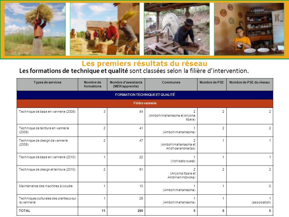 Les premiers résultats du réseau Les formations de technique et qualité sont classées selon la filière dintervention.