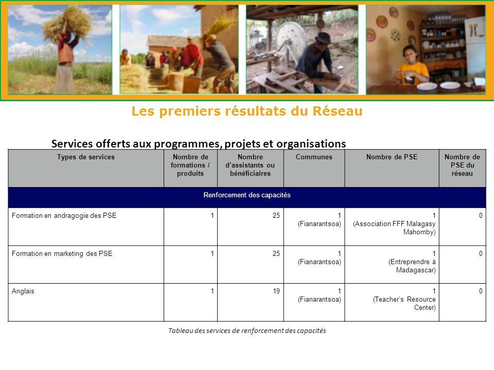 Les premiers résultats du Réseau Services offerts aux programmes, projets et organisations Tableau des services de renforcement des capacités Types de servicesNombre de formations / produits Nombre dassistants ou bénéficiaires CommunesNombre de PSENombre de PSE du réseau Renforcement des capacités Formation en andragogie des PSE1251 (Fianarantsoa) 1 (Association FFF Malagasy Mahomby) 0 Formation en marketing des PSE1251 (Fianarantsoa) 1 (Entreprendre à Madagascar) 0 Anglais1191 (Fianarantsoa) 1 (Teachers Resource Center) 0