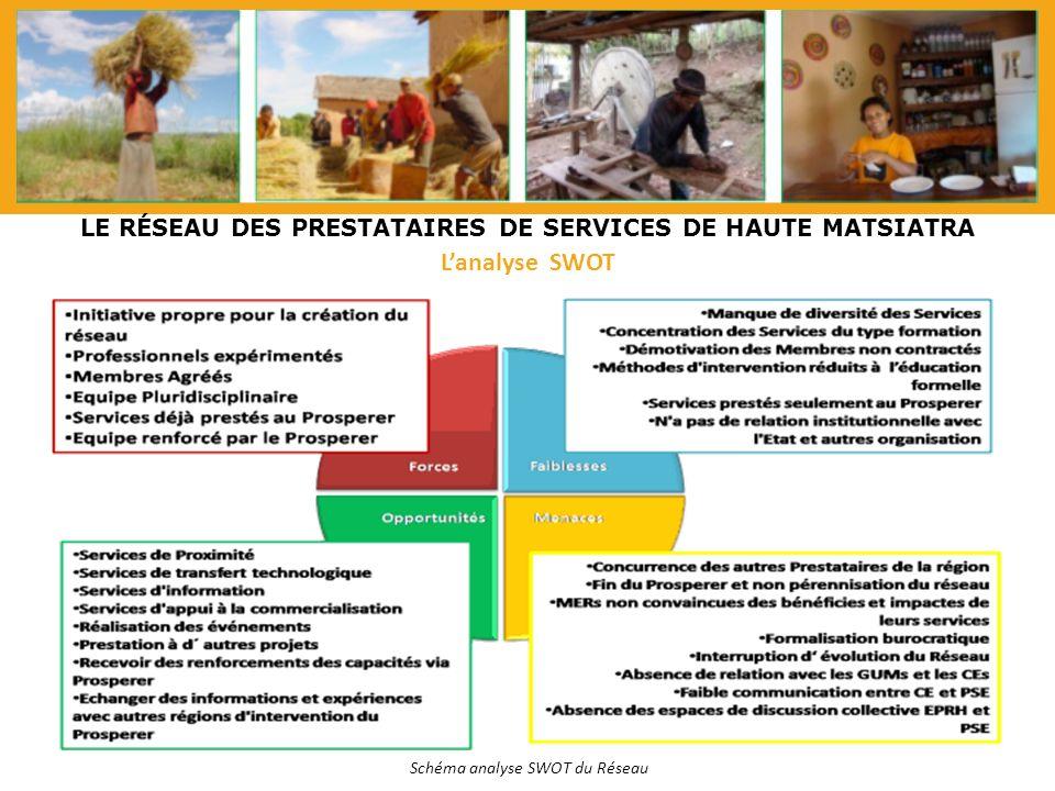 LE RÉSEAU DES PRESTATAIRES DE SERVICES DE HAUTE MATSIATRA Lanalyse SWOT Schéma analyse SWOT du Réseau