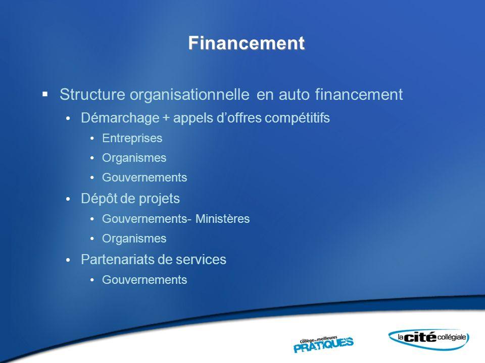 Financement Structure organisationnelle en auto financement Démarchage + appels doffres compétitifs Entreprises Organismes Gouvernements Dépôt de projets Gouvernements- Ministères Organismes Partenariats de services Gouvernements