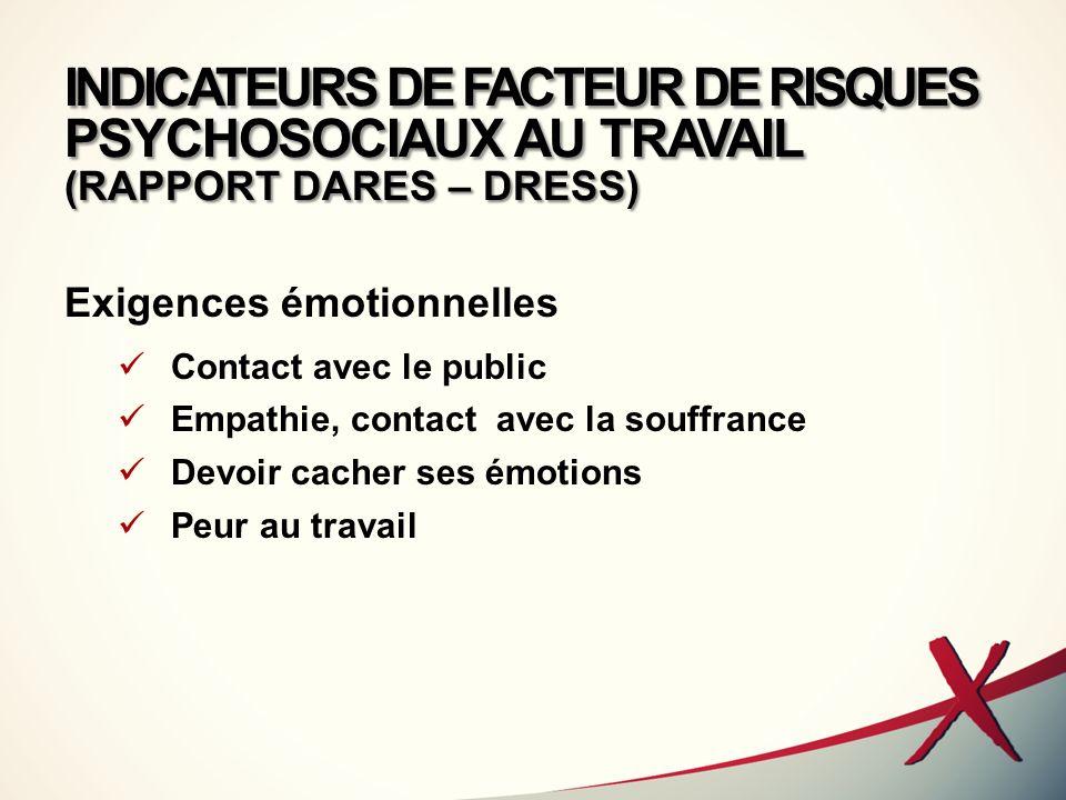 INDICATEURS DE FACTEUR DE RISQUES PSYCHOSOCIAUX AU TRAVAIL (RAPPORT DARES – DRESS) Exigences émotionnelles Contact avec le public Empathie, contact av