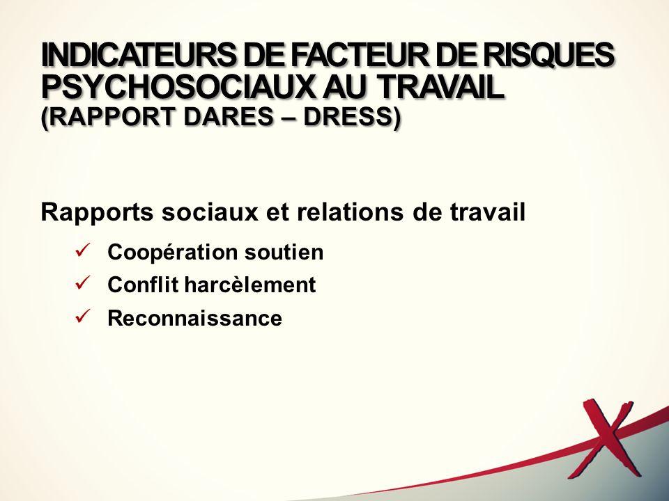 INDICATEURS DE FACTEUR DE RISQUES PSYCHOSOCIAUX AU TRAVAIL (RAPPORT DARES – DRESS) Rapports sociaux et relations de travail Coopération soutien Confli