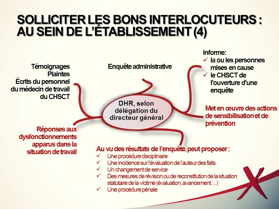 SOLLICITER LES BONS INTERLOCUTEURS : AU SEIN DE LÉTABLISSEMENT (4) Témoignages Plaintes Écrits du personnel du médecin de travail du CHSCT DHR, selon