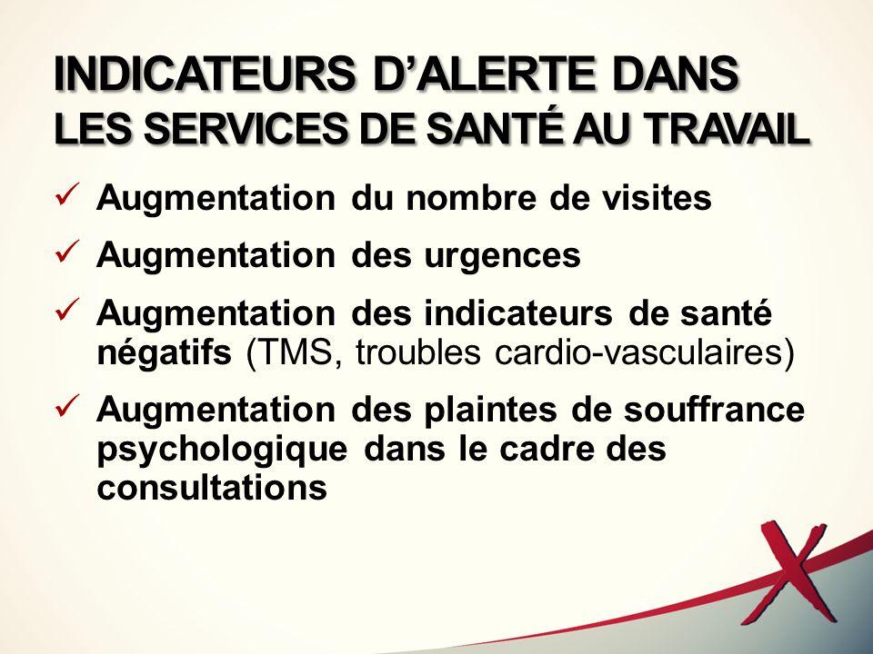 INDICATEURS DALERTE DANS LES SERVICES DE SANTÉ AU TRAVAIL Augmentation du nombre de visites Augmentation des urgences Augmentation des indicateurs de