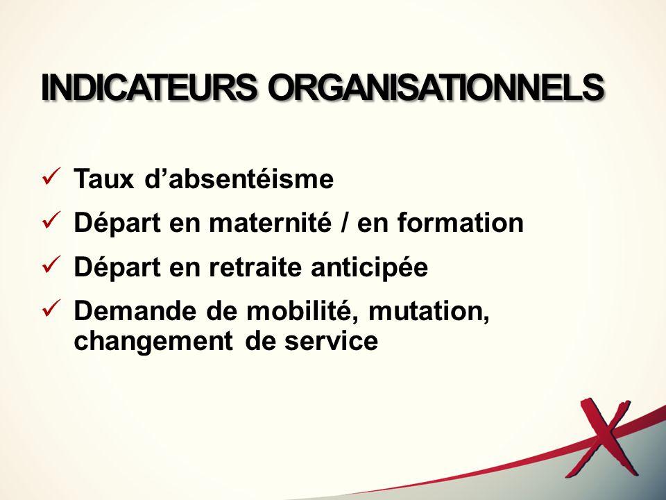 INDICATEURS ORGANISATIONNELS Taux dabsentéisme Départ en maternité / en formation Départ en retraite anticipée Demande de mobilité, mutation, changeme